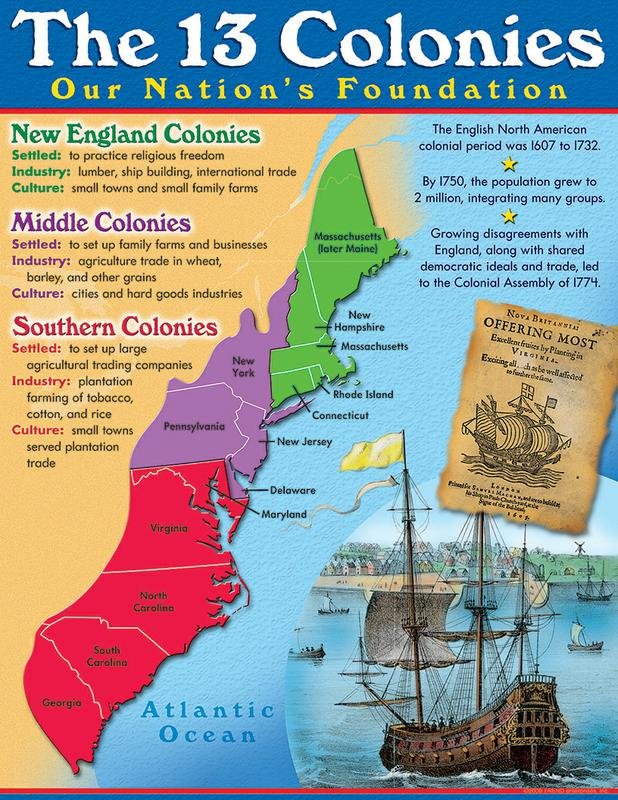the-13-colonies